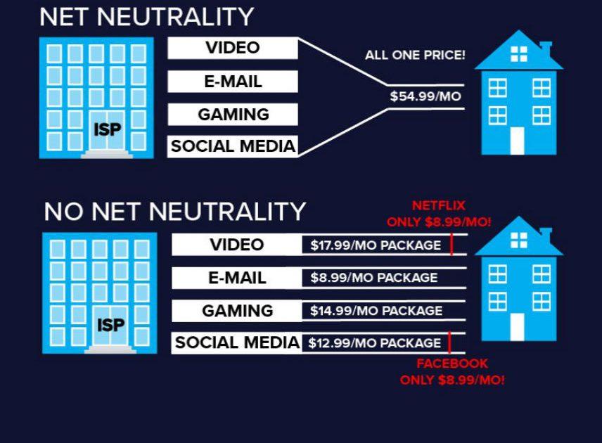 Pro–Net Neutrality Graphic Makes Argument Against Net