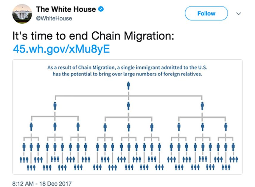 The Pernicious Myth of 'Chain Migration' – Reason com