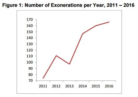 Exoneration Chart