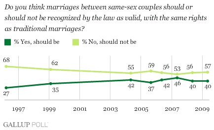 Recent polling data from Gallup suggests that gay marriage is still some ...
