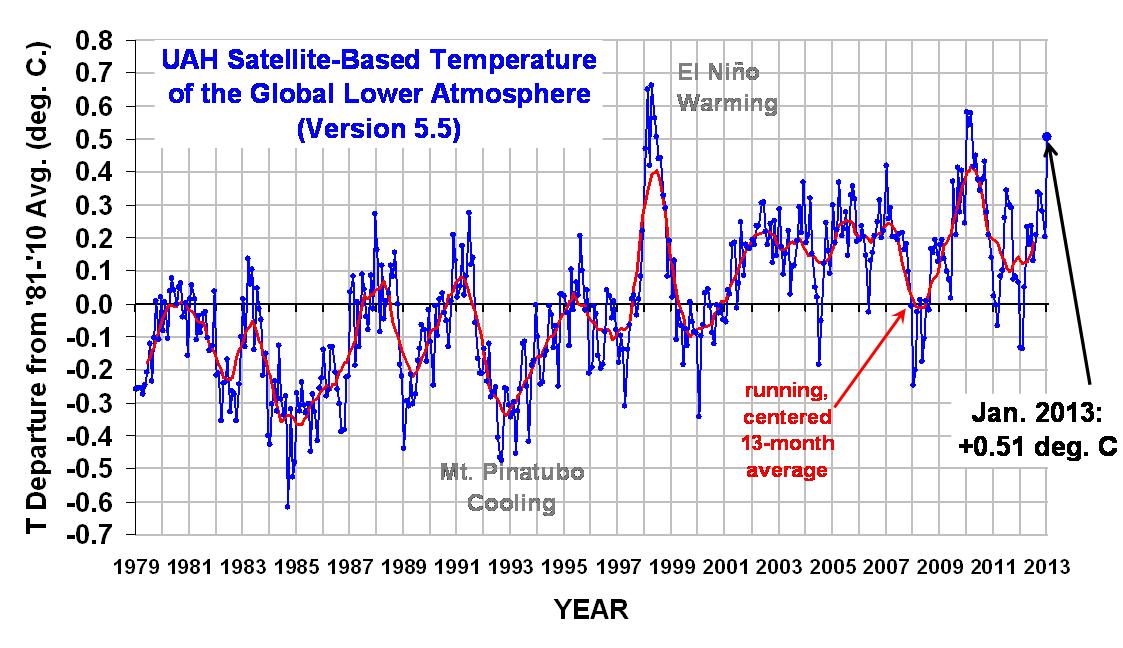 Temperature Trend January