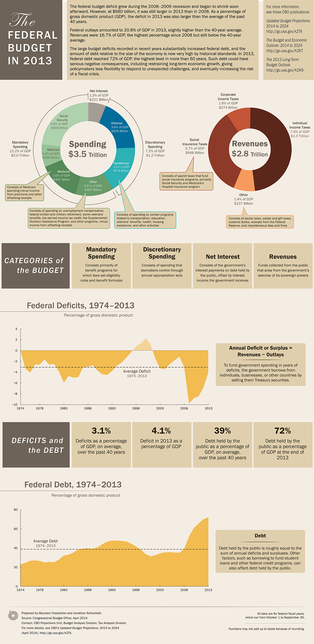 an analysis of the decline of the federal budget deficit and the financial market liquidity in the u A budget deficit occurs when the federal budget is an itemized a lot to say about the future of the us equity market, and why the trade deficit is.