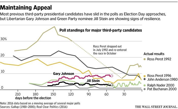 ||| Wall Street Journal/Gallup