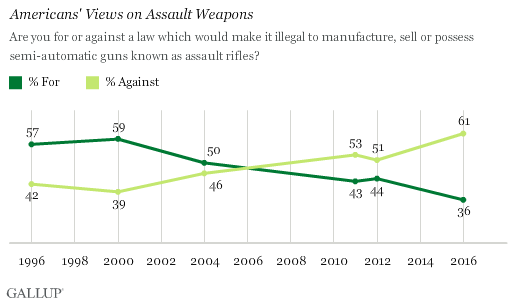 Gallup: U.S. support for assault weapons ban reaches all-time low