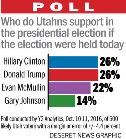 Wowza. ||| Deseret News
