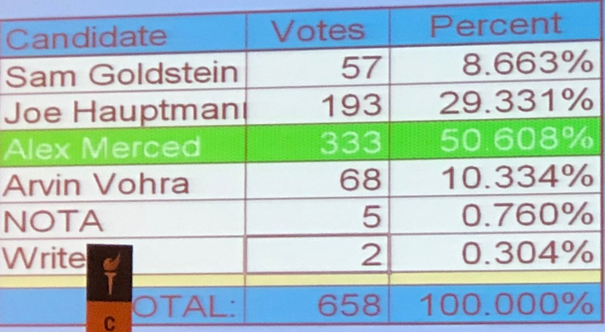 Third-round vote totals for Libertarian National Committee vice chair ||| @SSL_Con