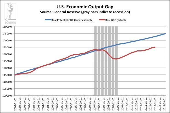 US Output Gap
