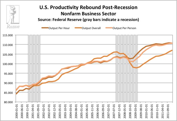 US Productivity Rebound Post-Recession