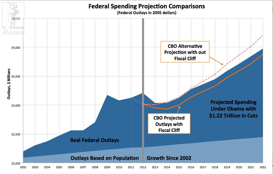 Federal Spending Comparison