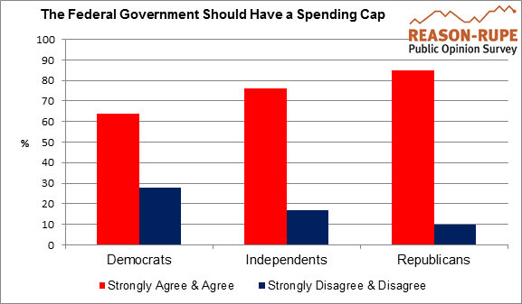 Agree with a Federal Spending Cap