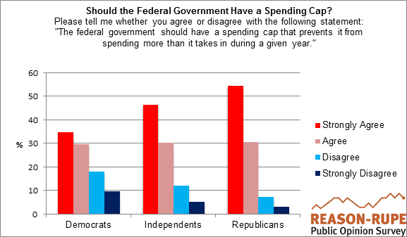 Reason-Rupe Poll Federal Spending Cap