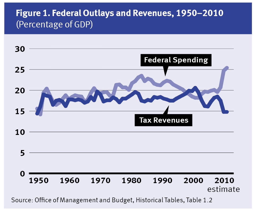 Budget sequestering is revenue cuts. Features and Causes of Sequestering 61
