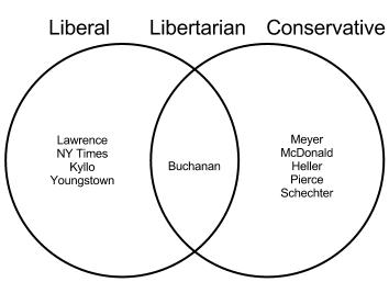 liberalism vs conservatism and libertarianism essay Reddit: the front page of the internet jump to content understanding we're talking about classical liberalism and libertarianism, without any capitalization.