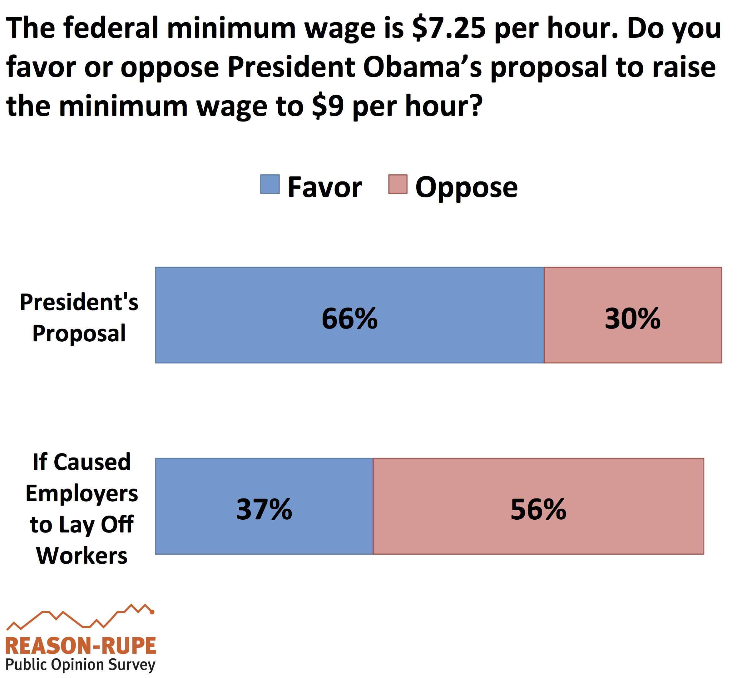 reasons to raise minimum wage essays Raising the minimum wage has become the cause célèbre for many on the  progressive left most notably, seattle has passed a $15 per hour.