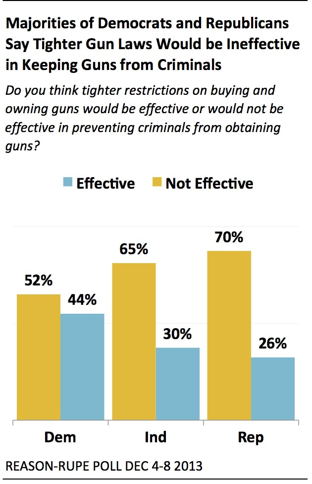 the effectiveness of gun control