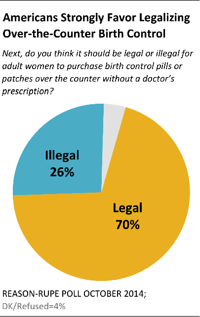 birth control over the counter controversy Early this year, new laws in oregon and california have enabled women to get hormonal contraceptives–such as the pill, patches and rings–directly from th.