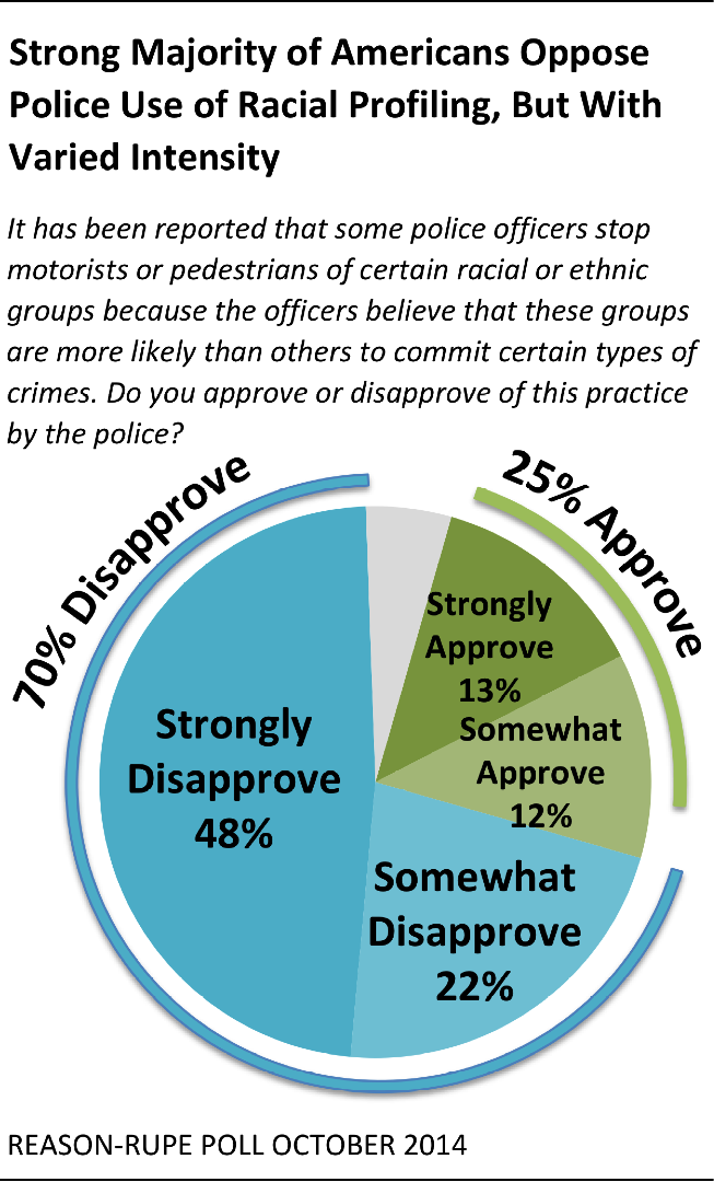 """pros and cons of racial profiling There is no such thing as """"racial profiling""""—there is simply racism."""