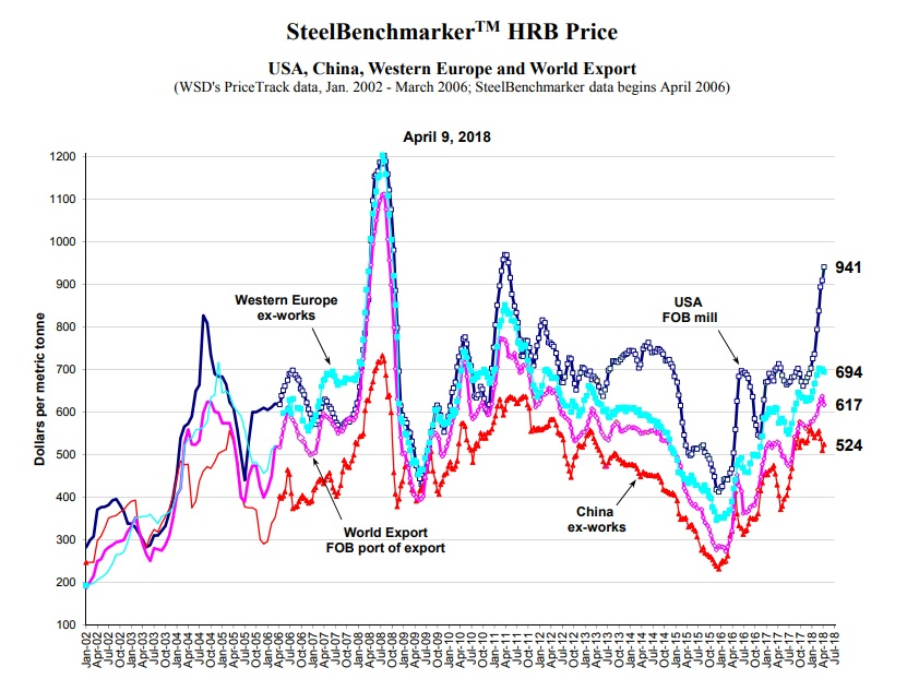 Shocker! American Steel Prices Spiked in April  – Reason com