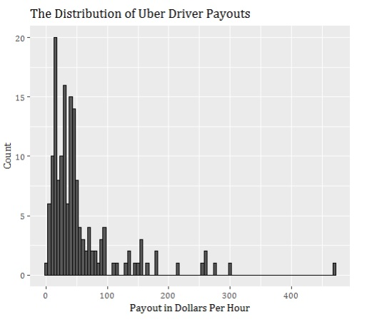 Poverty Wages? Uber Drivers Make $37 Per Hour on Average, Survey
