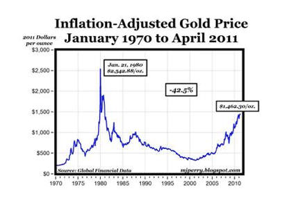 how to adjust your return for inflation