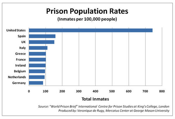 The Facts about American Prisons - Reason.com