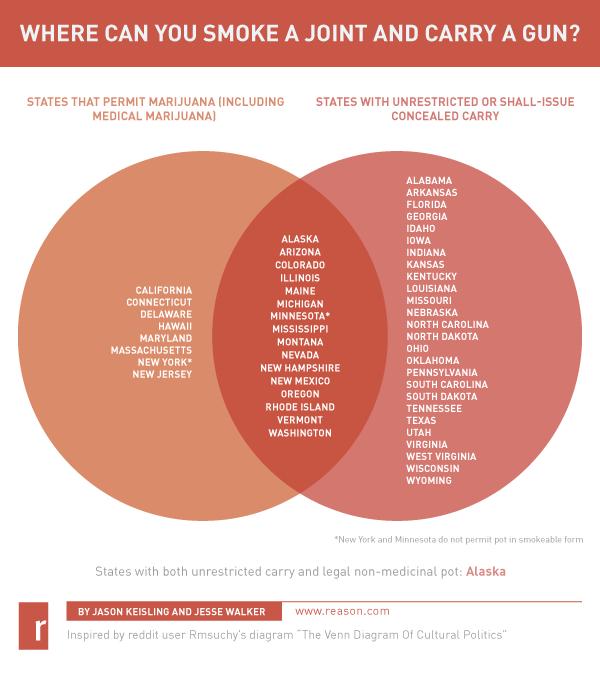 Venn Diagram Apple Data Schema