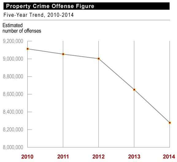 property crime report Statewide crime figures are also significantly impacted by what happens in los angeles county according to cjcj's analysis, if you look at violent and property crime trends in california without los angeles county, violent crime rates fell 2 percent from 2010 to 2016, while property crime rates fell 6 percent.