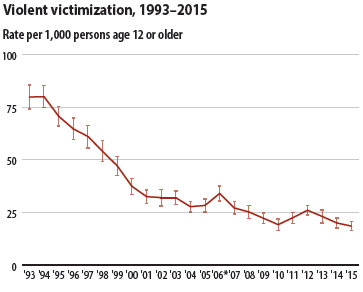Did Nonfatal Violent Crime Come Down Last Year After All?