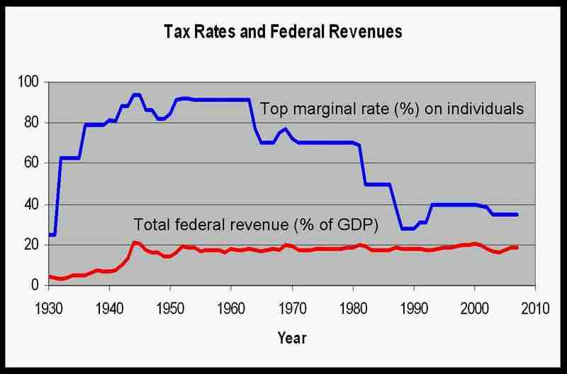 The remarkably stable amount of federal revenue as a - Wall street journal money rates table ...