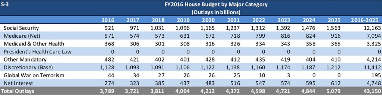 Some Huge Big Gigantic Numbers In The Gop House Budget