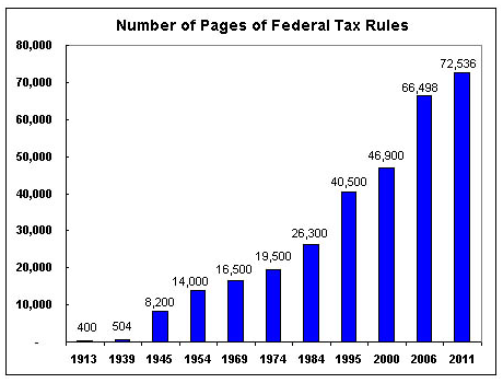 total pages of federal tax code