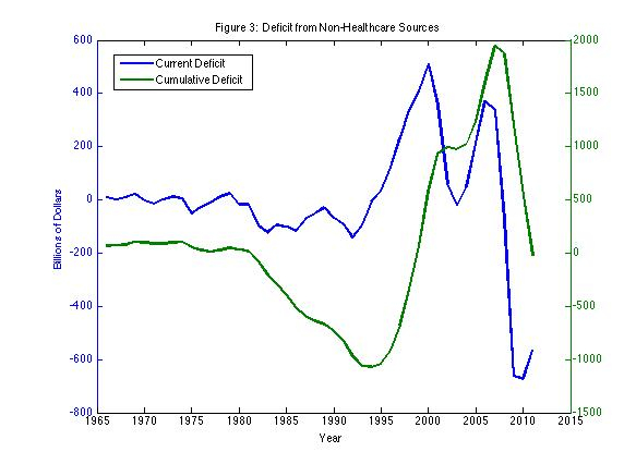 historical trends in health care financing The literature on health-care financing follows two distinct lines of inquiry one is business oriented, focusing on financial systems within health-care organizations the second line of inquiry focuses on the financing of the health-care delivery, which is the focus of this article with the.