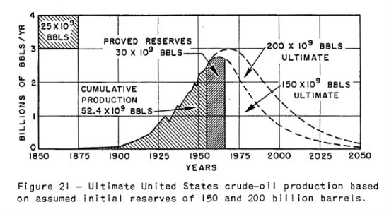Next year U S  oil production will exceed its 1970 peak