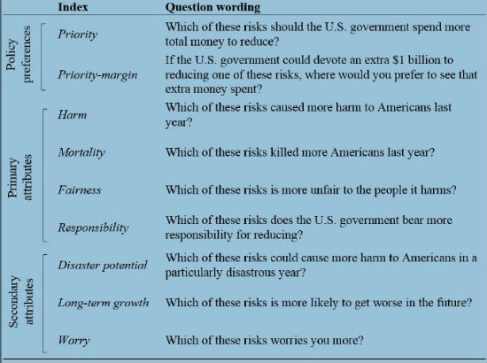 RiskPriorityQuestions