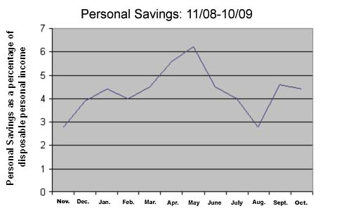 Personal savings peaked in May and have been falling since.