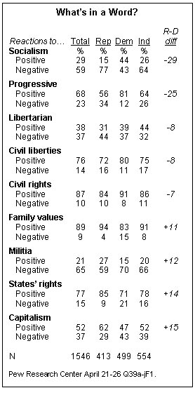 Democrats like socialism almost as much as they like capitalism.